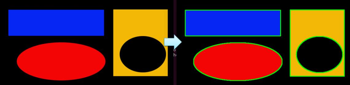 OpenCV – Contour輪廓– CH Tseng