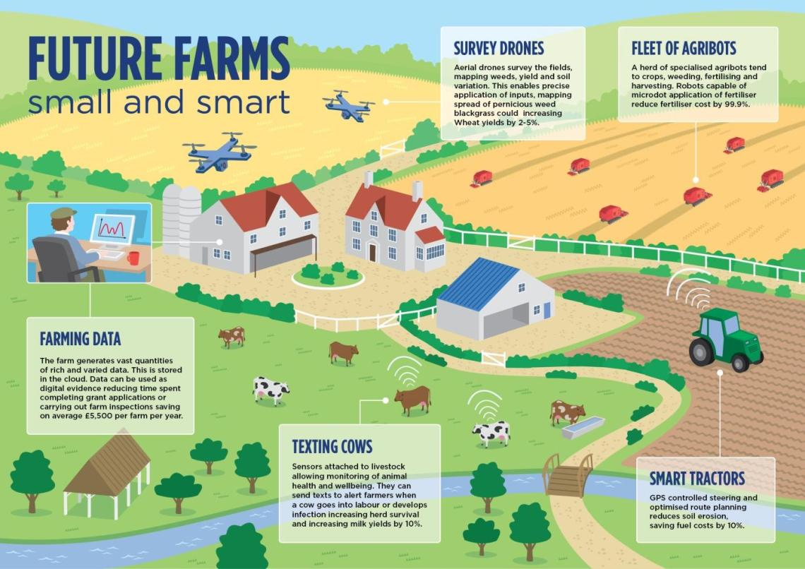 http://www.nesta.org.uk/sites/default/files/future_farms_infographic_precision_agriculture.jpg