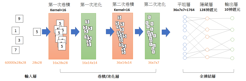 學習使用Keras建立卷積神經網路– CH Tseng