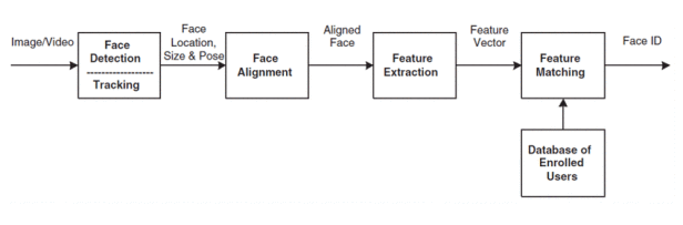 Face-Recognition-Pipeline
